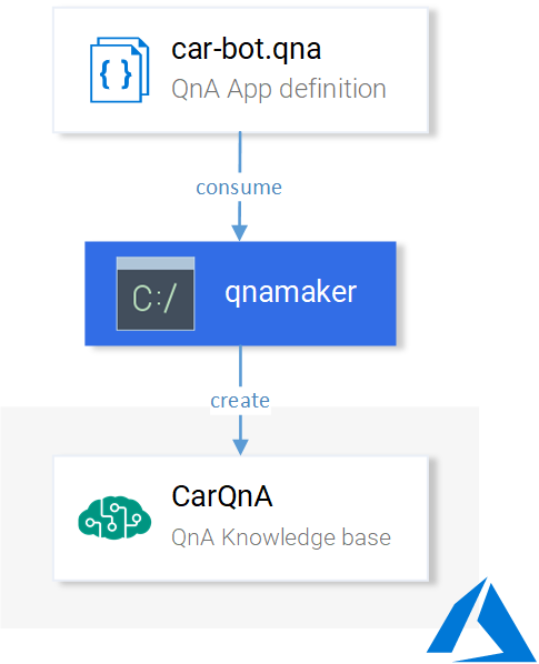 Creating the QnA Maker Service from the .qna file