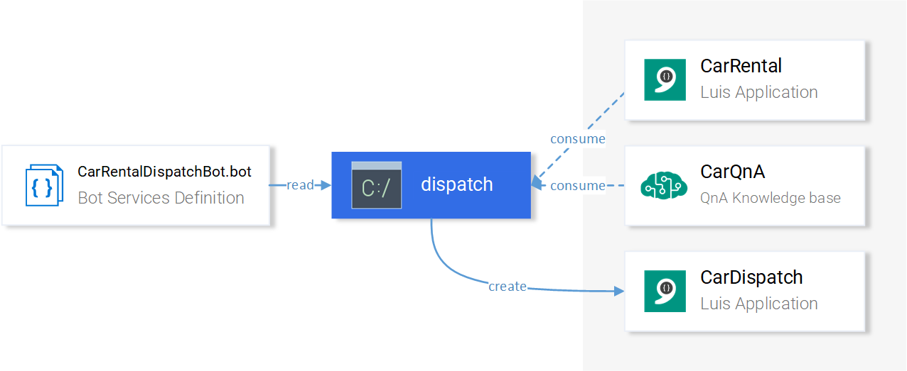 Creating the Dispatch Service with the Dispatch CLI