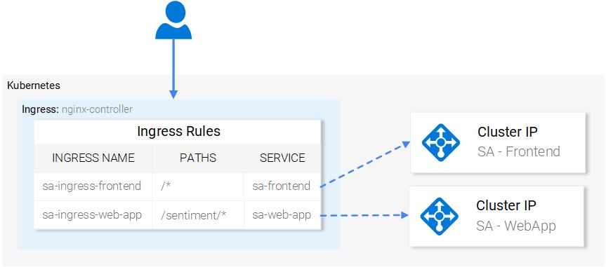 Ingress Controller - simplified routing in Kubernetes
